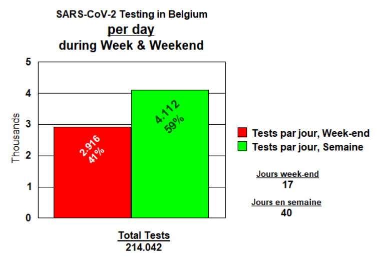 Tests performed by day in Belgium, week and weekend by day - 27 April, 2020