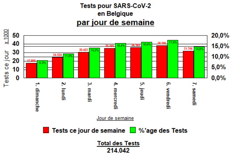Tests performed in Belgium, by day of week - 27 April, 2020