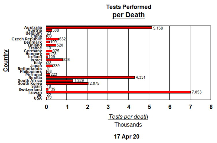 Tests performed per Death - April 17, 2020