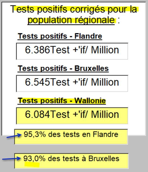 Tests positifs corrigés pour la population régionale - 10 août