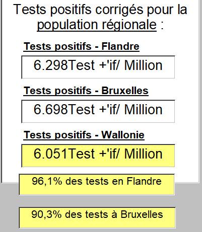 Tests positifs corrigés pour la population régionale - 14 août