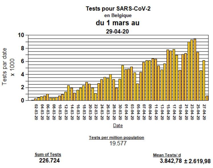 Tests pour SARS-CoV-2 - April 29