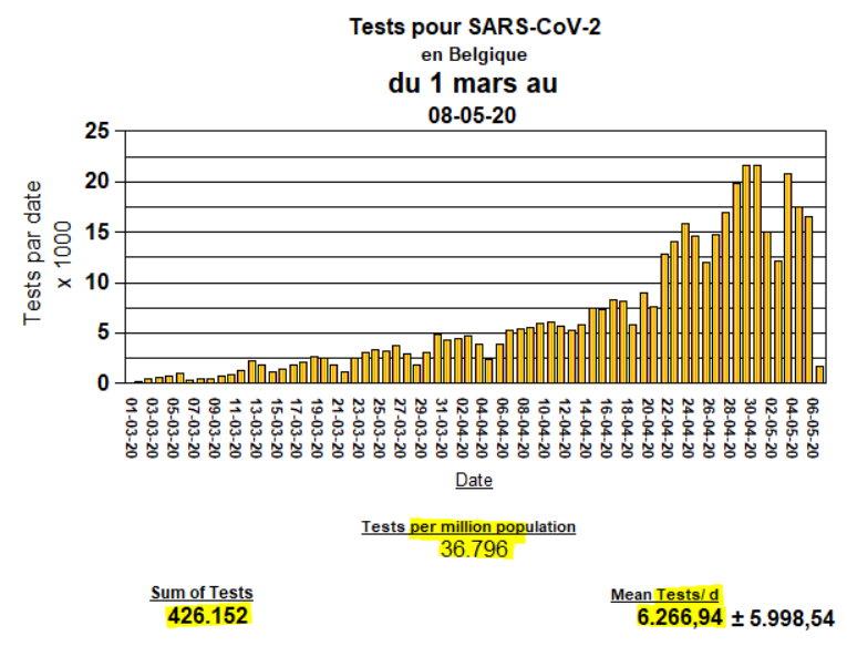Tests pour SARS-CoV-2 en Belgique - 8 mai