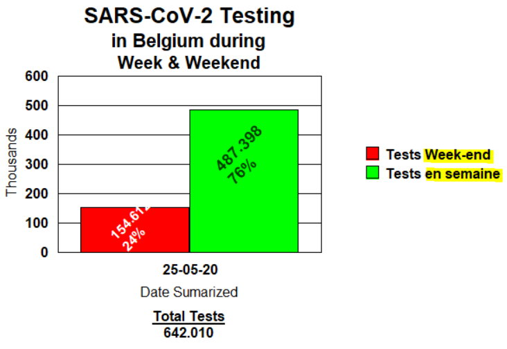 Tests Week-end et Semaine 26 mai