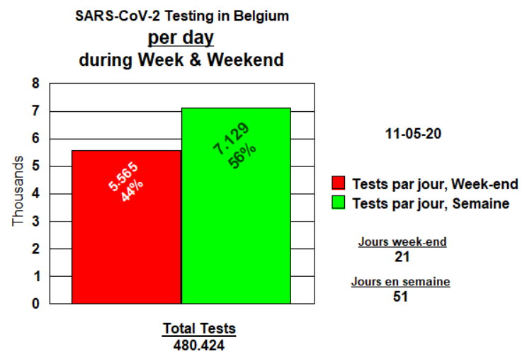 Tests Week-end et Semaine, par jour - 11 mai