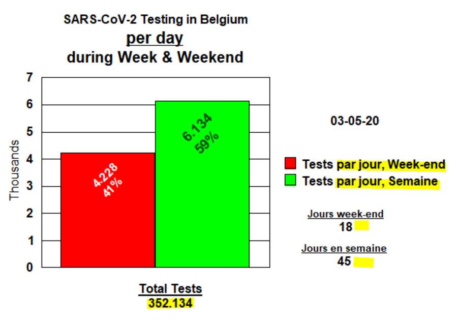 Tests week-end et semaine par jour - 3 mai 2020