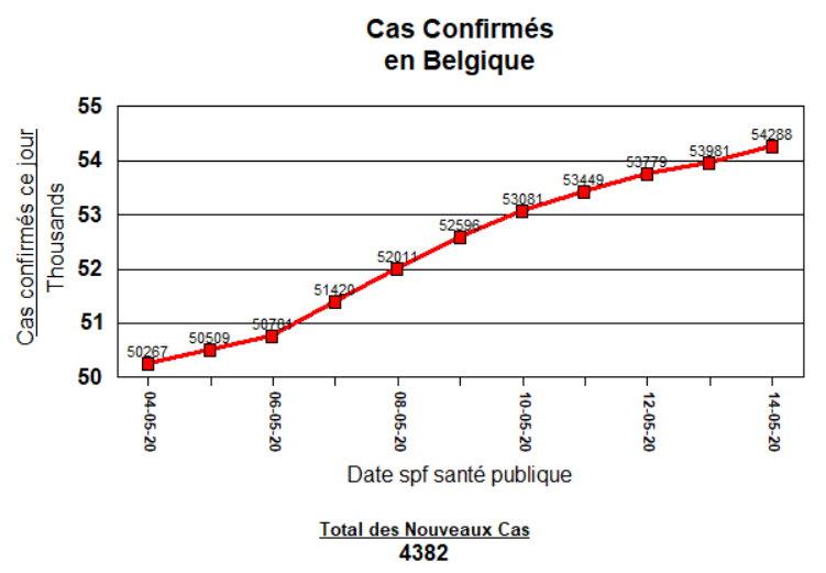 Total Cas Confirmés - 11 jours - 14 mai