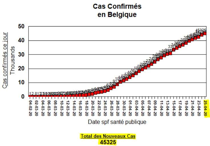 Total Cas Confirmés - 25 avril
