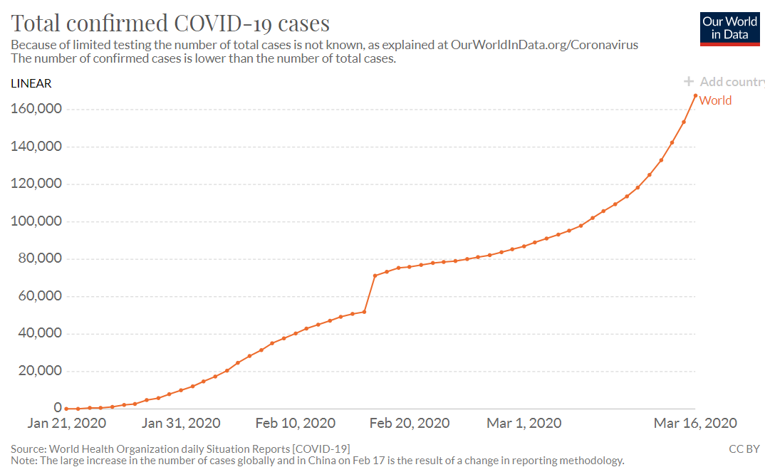 Total confirmed COVID-19 cases over time since the start - March 17, 2020