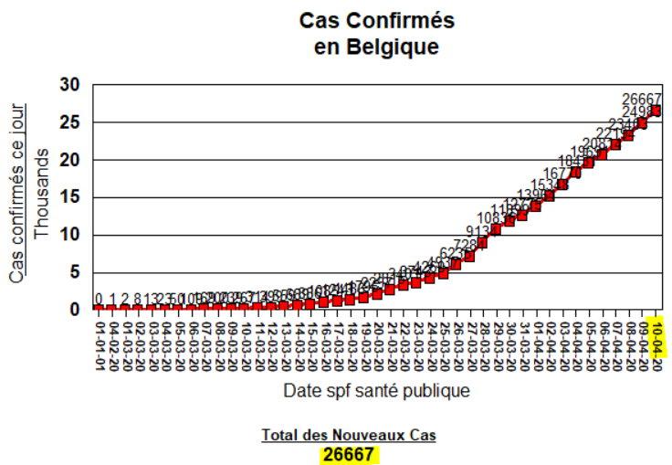Total de Cas Confirmés en Belgique - 10 avril