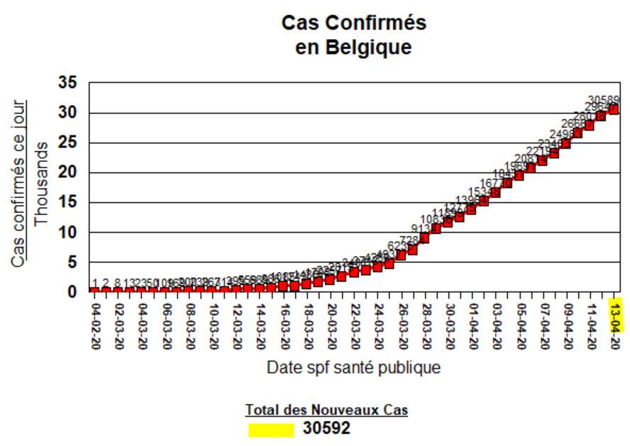 Total des Cas - 13 avril