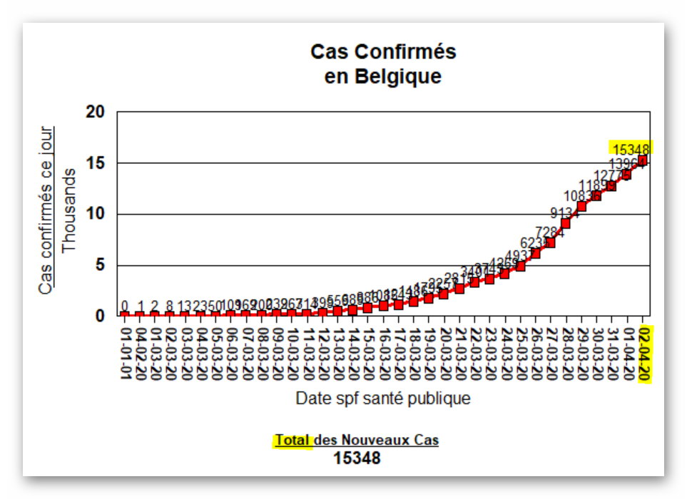 Total des Cas - 2 avril