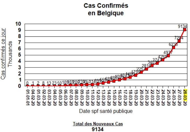 Total des Cas - 28 mars 2020