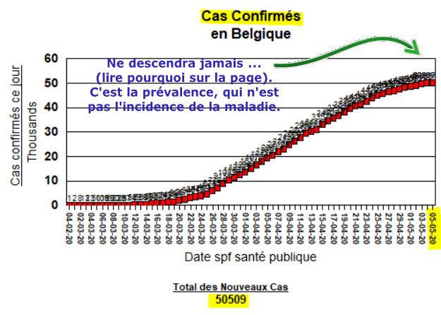Total des Cas confiemés - 5 mai