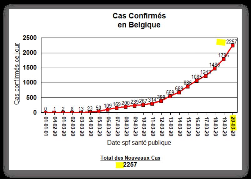 Total des cas confirmé en Belgique, par jour - 20 mars 2020