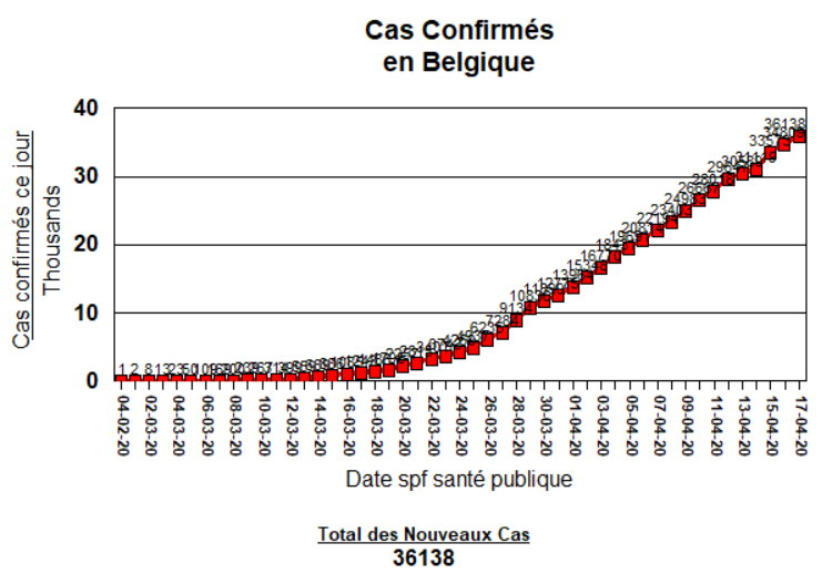 Total des Cas Confirmés - 17 avril 2020