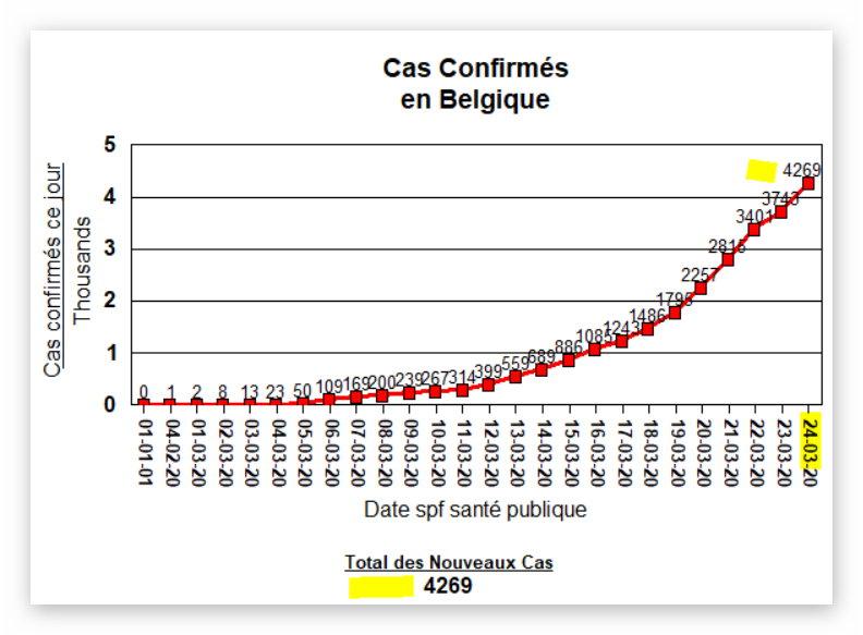 Total des Cas Confirmés - 24 mars 2020