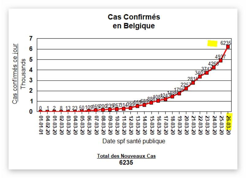 Total des Cas Confirmés - 26 mars
