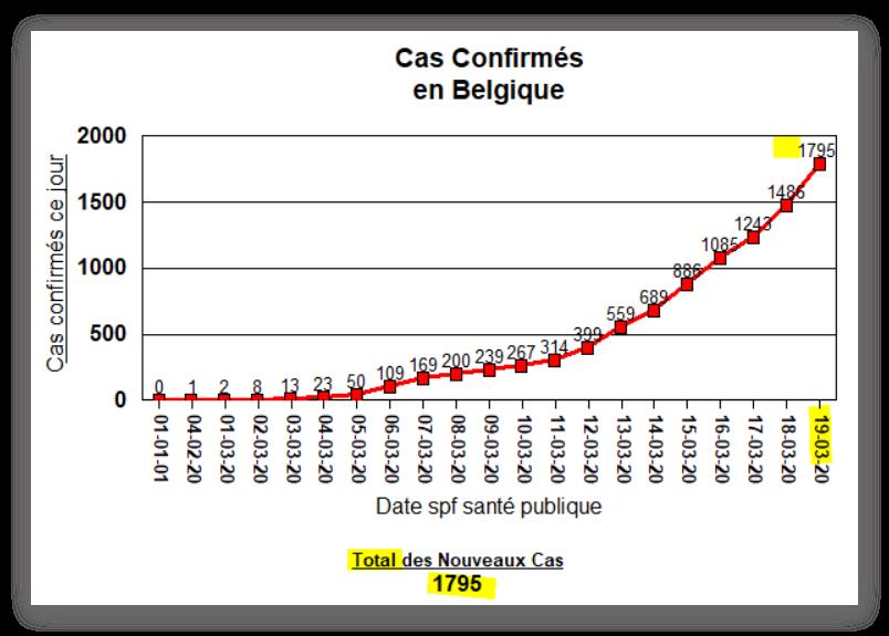 Total des Cas Confirmés en Belgique - 19 mars 2020