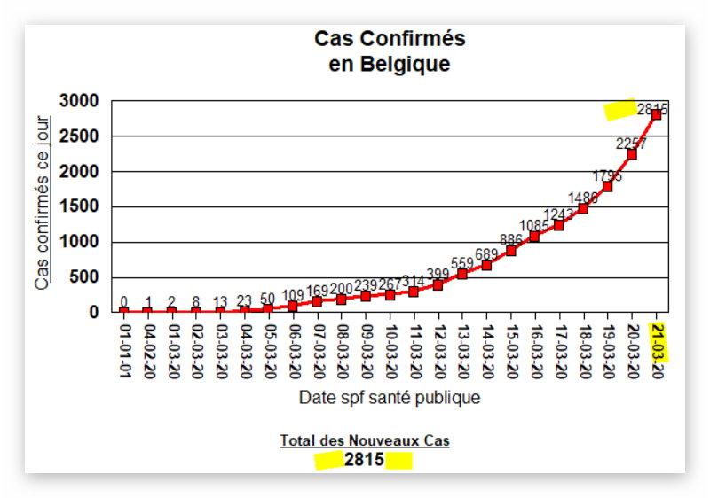 Total des Cas Confirmés en Belgique (2845) - 21 mars 2020