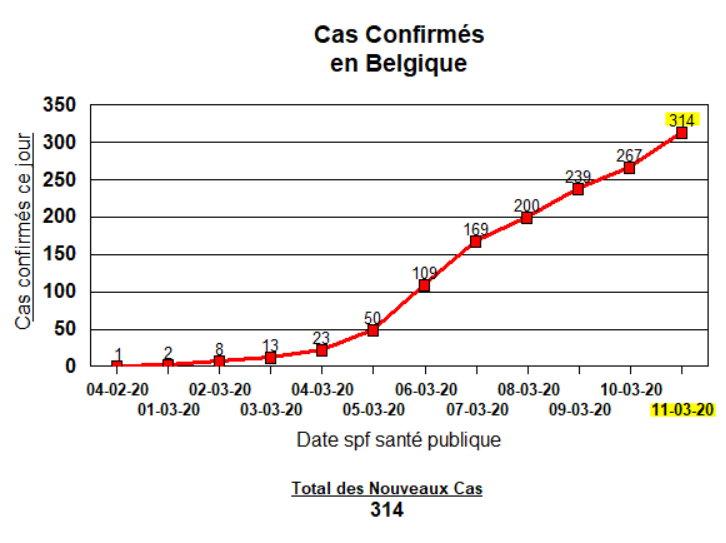 Total des Cas Conformés 11 Mar 2020