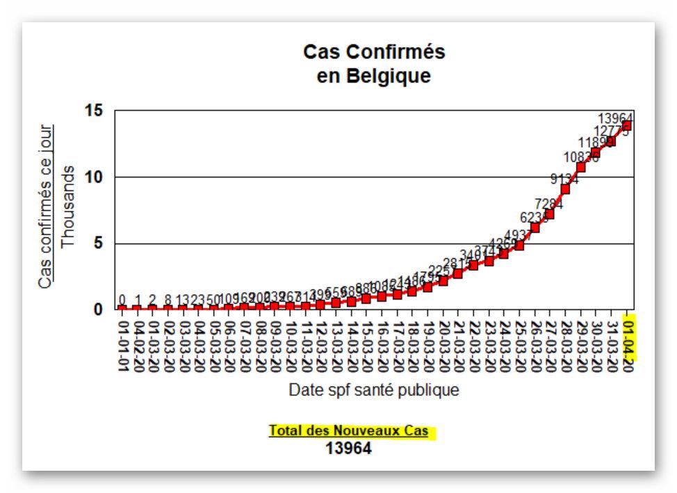 Total des Nouveaux Cas - 1 avril 2020