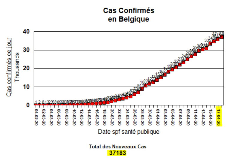 Total des Nouveaux Cas, cumulés - 18 avril