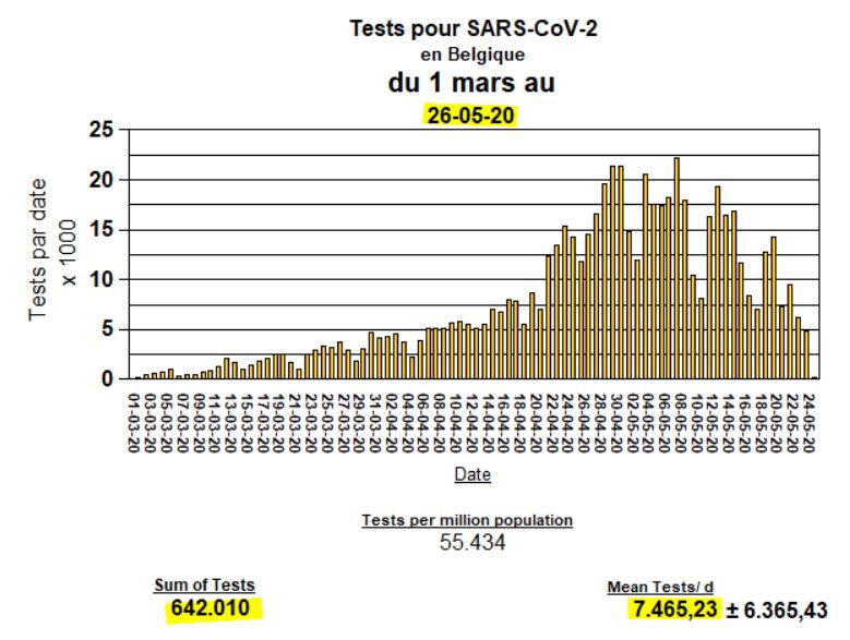 Total des Tests - 26 mai 2020