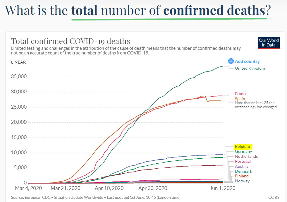 Total number of confirmed deaths by country - June 1, 2020