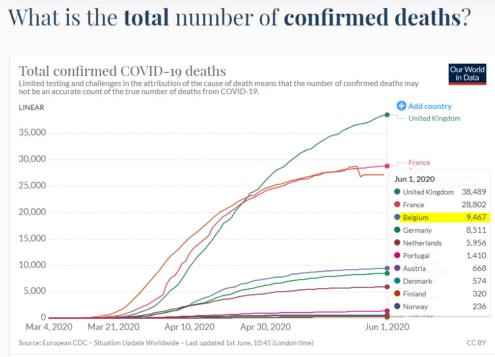 Total number of confirmed deaths by country - with numbers - June 1, 2020