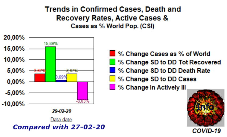 Trends 2 - Feb 29 compared with Feb 27