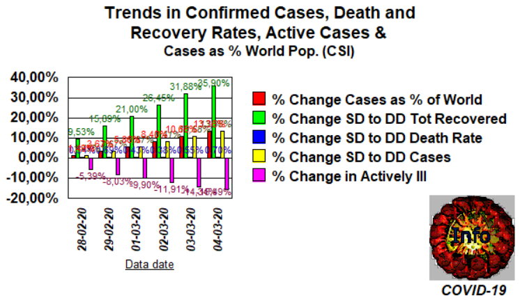 Trends 2 - includes active illnesses
