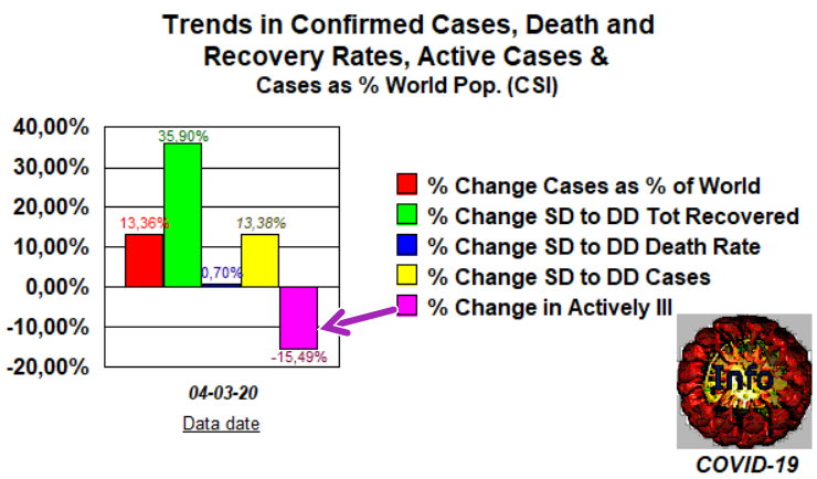 Trends 3 - Mar \\\' compared with Feb 27
