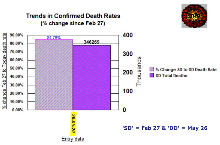 Trends 4 Change in Death rate and Total Deaths - May 26, 2020