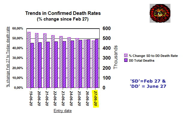 Trends 4 - Change in Deaths and Death Rate compared with Feb 27