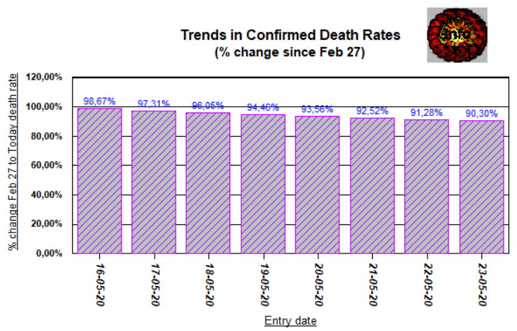 Trends 4 deaths, 7 days - change from Feb 27 - May 23, 2020
