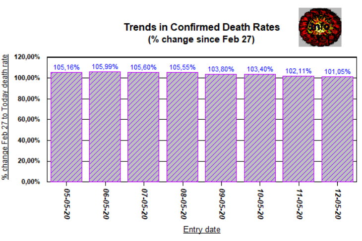 Trends 4 (Deaths 8 days) - May 12