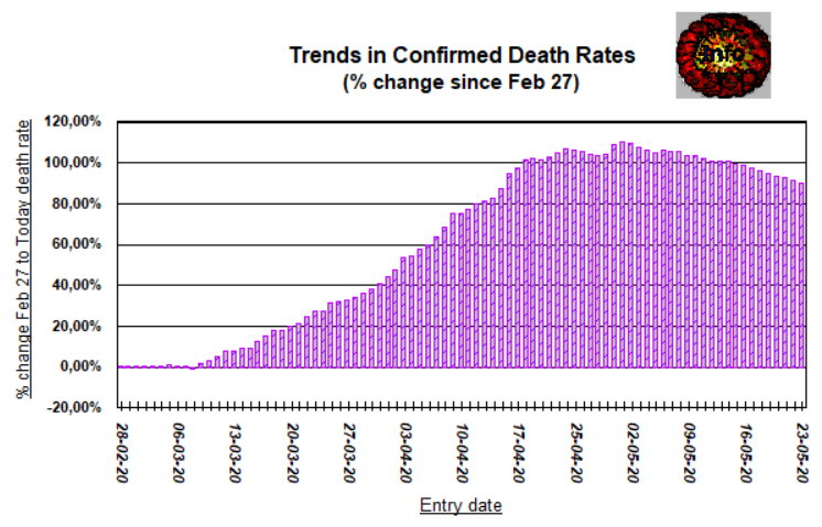 Trends 4 deaths, 90 days - change from Feb 27 - May 23, 2020