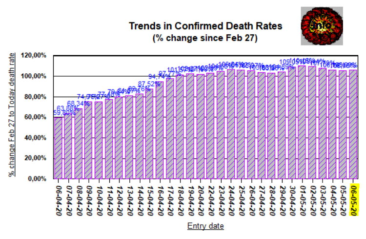 Trends 4 month - Deaths - May 6, 2020
