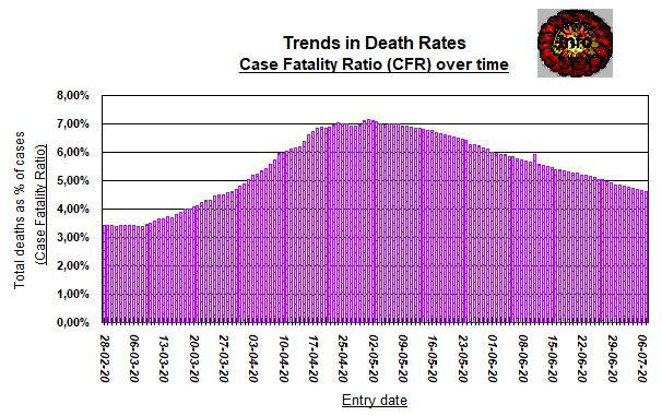 Trends - Case Fatality Ratio - July 7, 2020