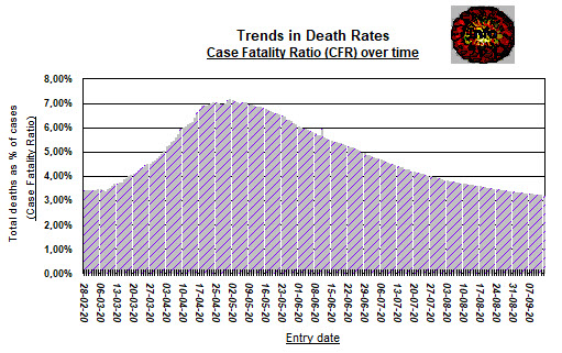 Trends in Death rates - February to 13 September