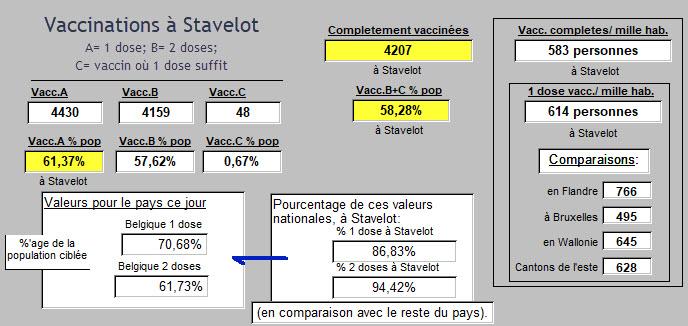 VAccinations à Stavelot, comparées - 6 août