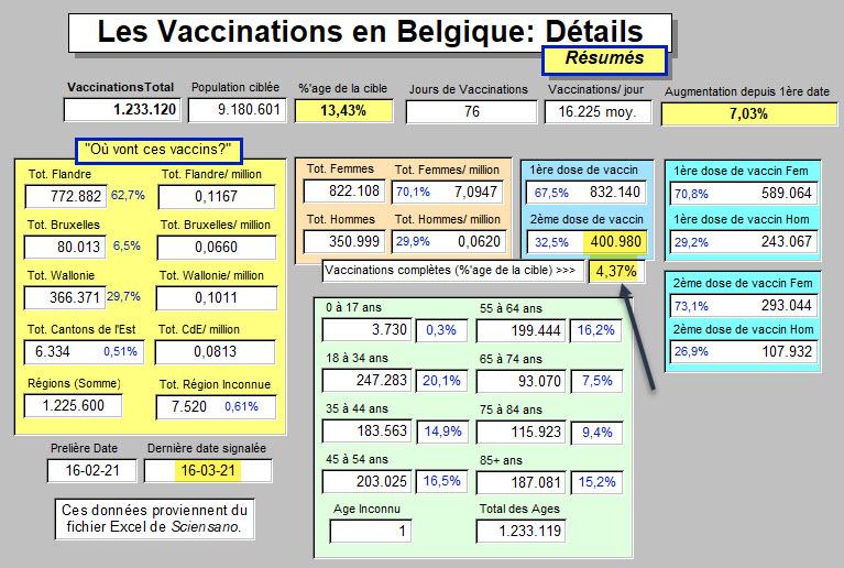 Vaccinations - détails - 18 mars