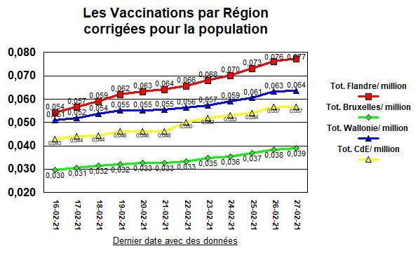Vaccinations par région par million - 1 mars 2021