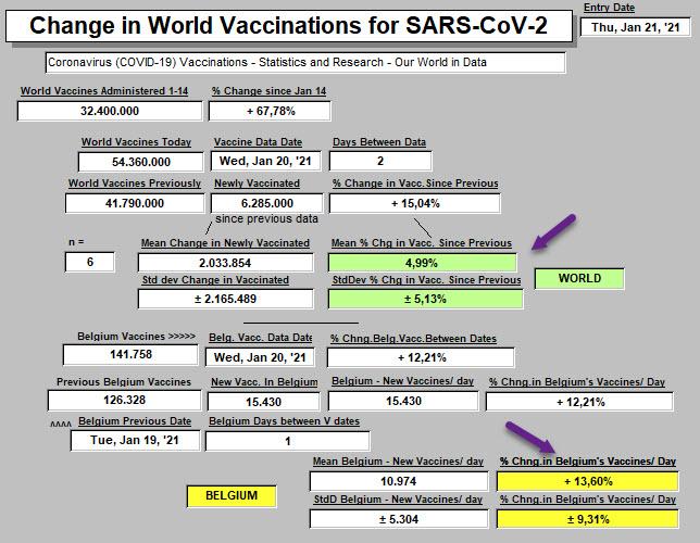 Vaccinations - World & Belgium - 21 janv