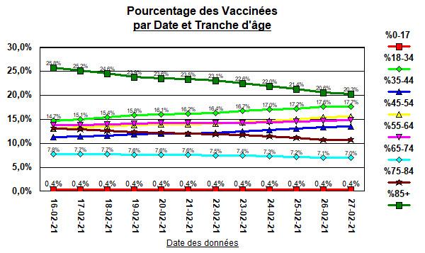 Vaccinées par tranche d\\\'âge - 1 mars 2021