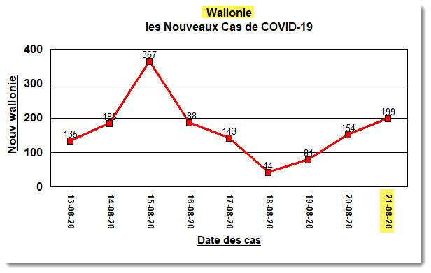 Wallonie - Nouveaux Cas - 21 août