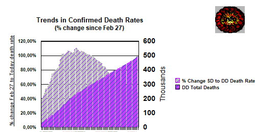 World 90 days - deaths and death rates - June 27