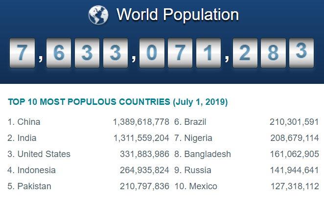 World Population 27-02-2020