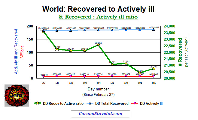 World Recovered to Actively iLL and ratio